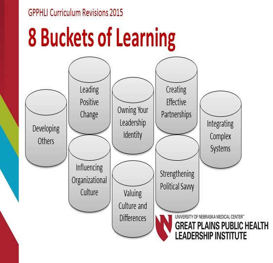 GPPHLI Curriculum Revisions- 8 Buckets of Learning